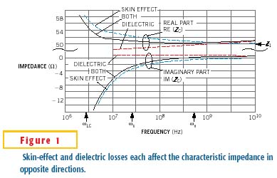 Skin effect and dielectric loss each affect the characteristic impedance