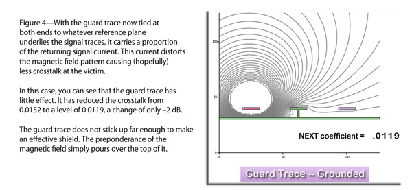 On a board that already has solid plane layers, a guard trace does not reduce crosstalk by much.