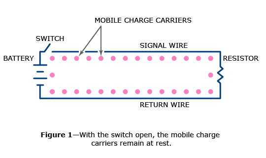 Mobile charge carriers at rest on a signal conductor.