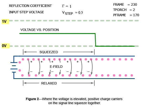 A signal wire charged to a high voltage carries a denstiy of mobile charge carriers higher than normal.