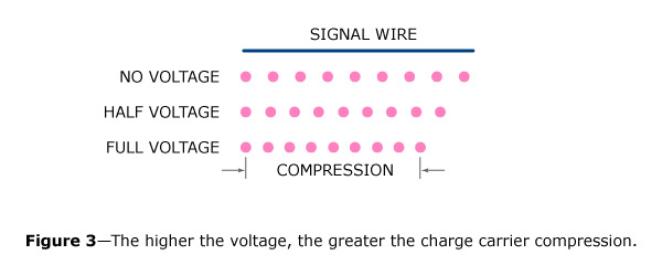 The short-circuit at the end of this transmission line gives the moving charge carriers that comprise an incoming signal current someplace to go when the incoming wave slams into the end of the line.